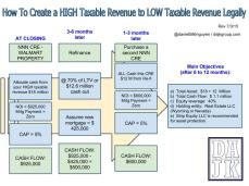 DAJK GROUP_How to create non-taxable income for Cash Investor